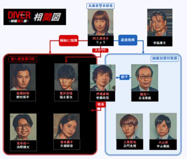 ドラマ DIVER ダイバー 相関図