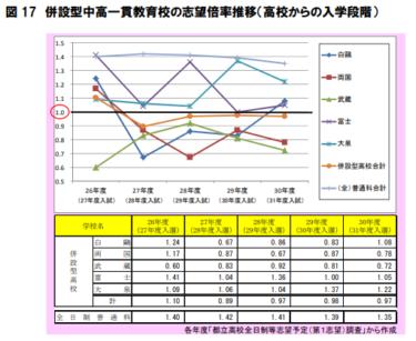 【朗報】都立中高一貫校の募集枠が拡大! 富士・武蔵・白鷗は2021年、両国・大泉は2022年から増加!
