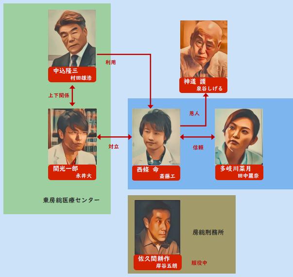ドラマ 最上の命医 2019 相関図