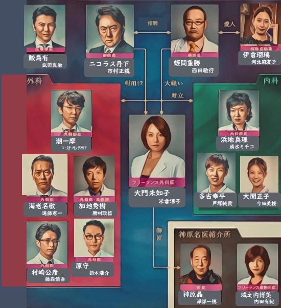 ドクターX シーズン6 2019 相関図