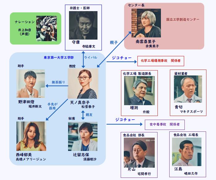 ドラマ  ジコチョー 相関図