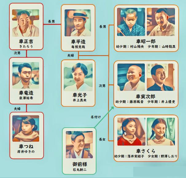 ドラマ 少年寅次郎 相関図