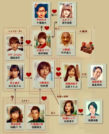 ドラマ 失恋ショコラティエ 相関図