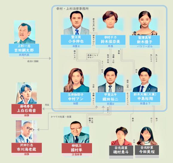 ドラマスーツ SUITS 相関図
