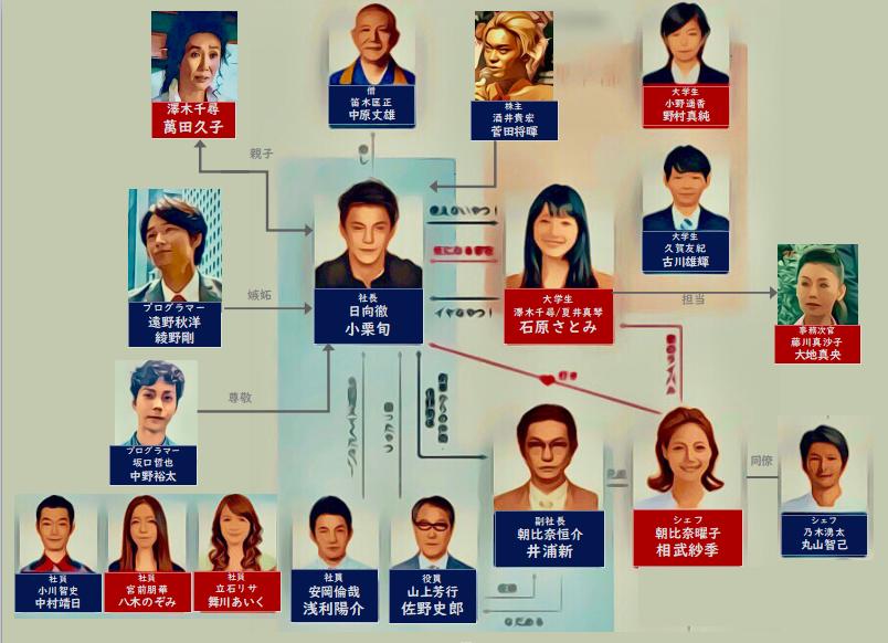 ドラマ リッチマンプアウーマン 相関図